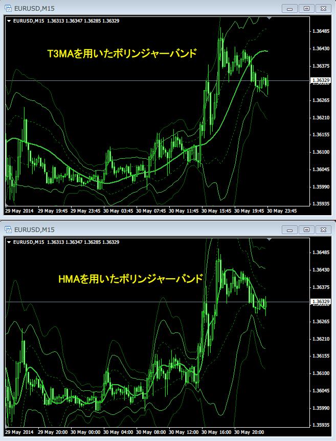 T3MAとHMAの比較